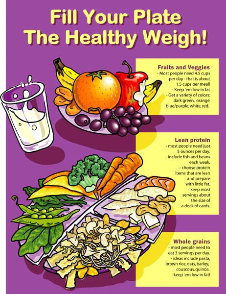 Healthy Plate Poster 16 15 Nutrition Education Store