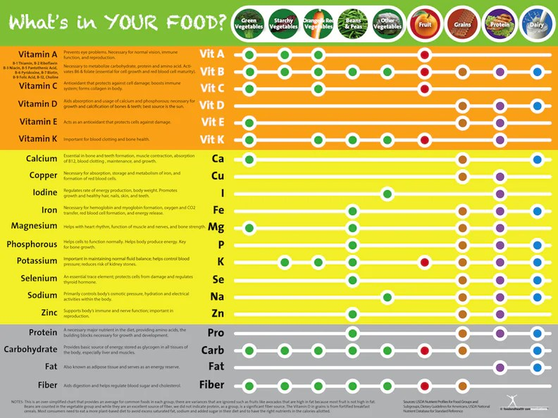 Eat your vitamins poster vitamin and mineral chart also rh nutritioneducationstore