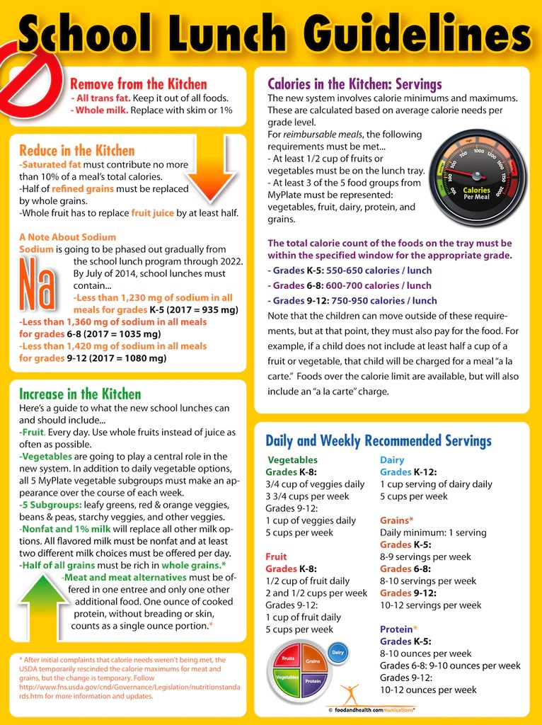 School Lunch Guidelines Poster 16 15 Nutrition Education Store