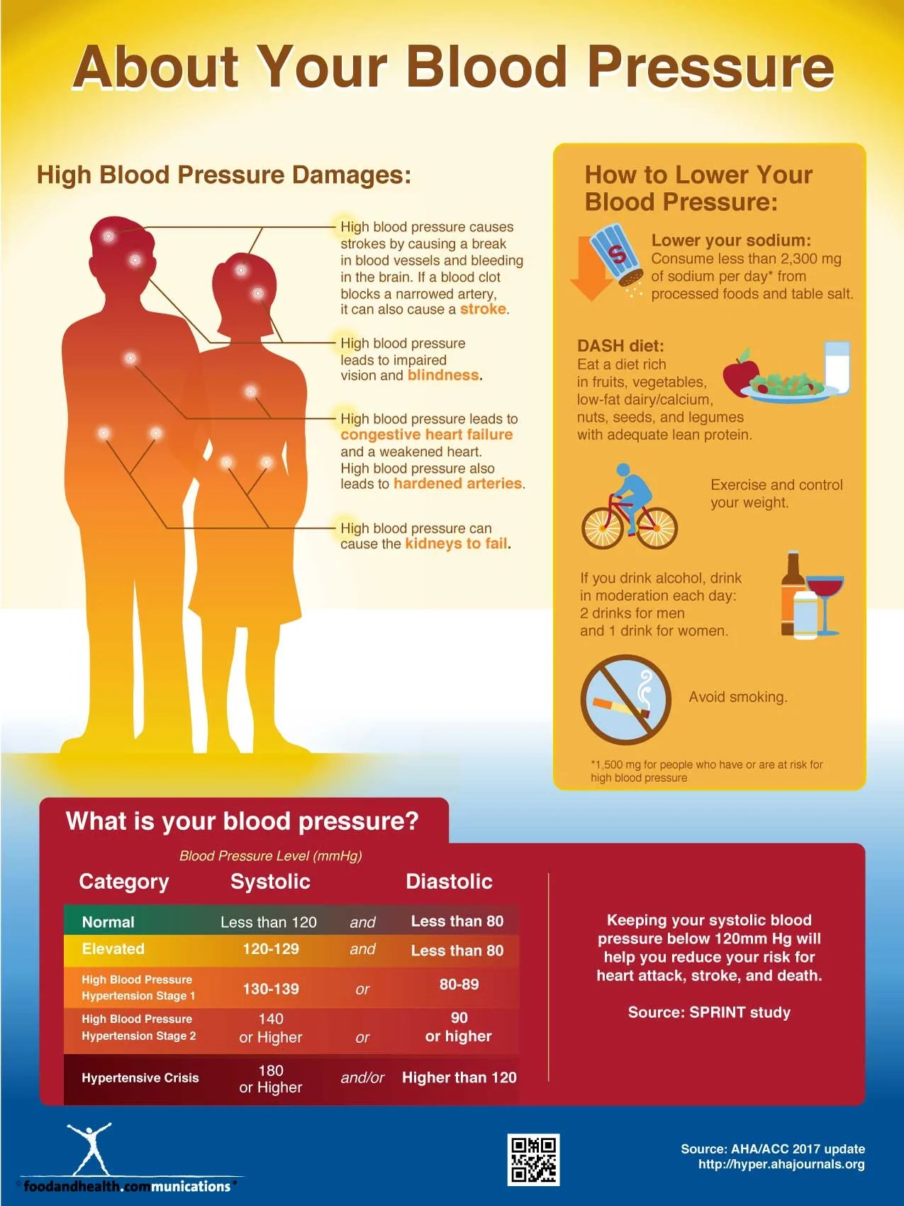 National High Blood Pressure Education Month