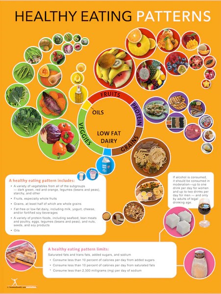 2015 Dietary Guidelines Poster Healthy Eating Pattern