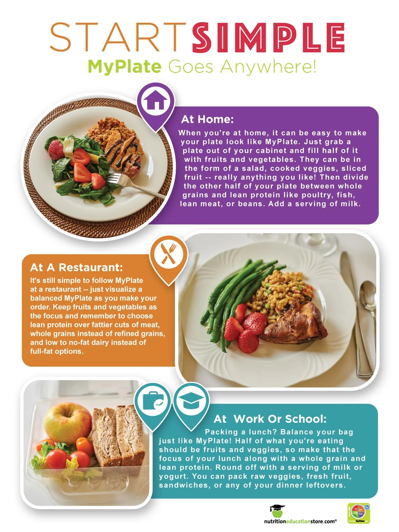 hight resolution of myplate start simple poster