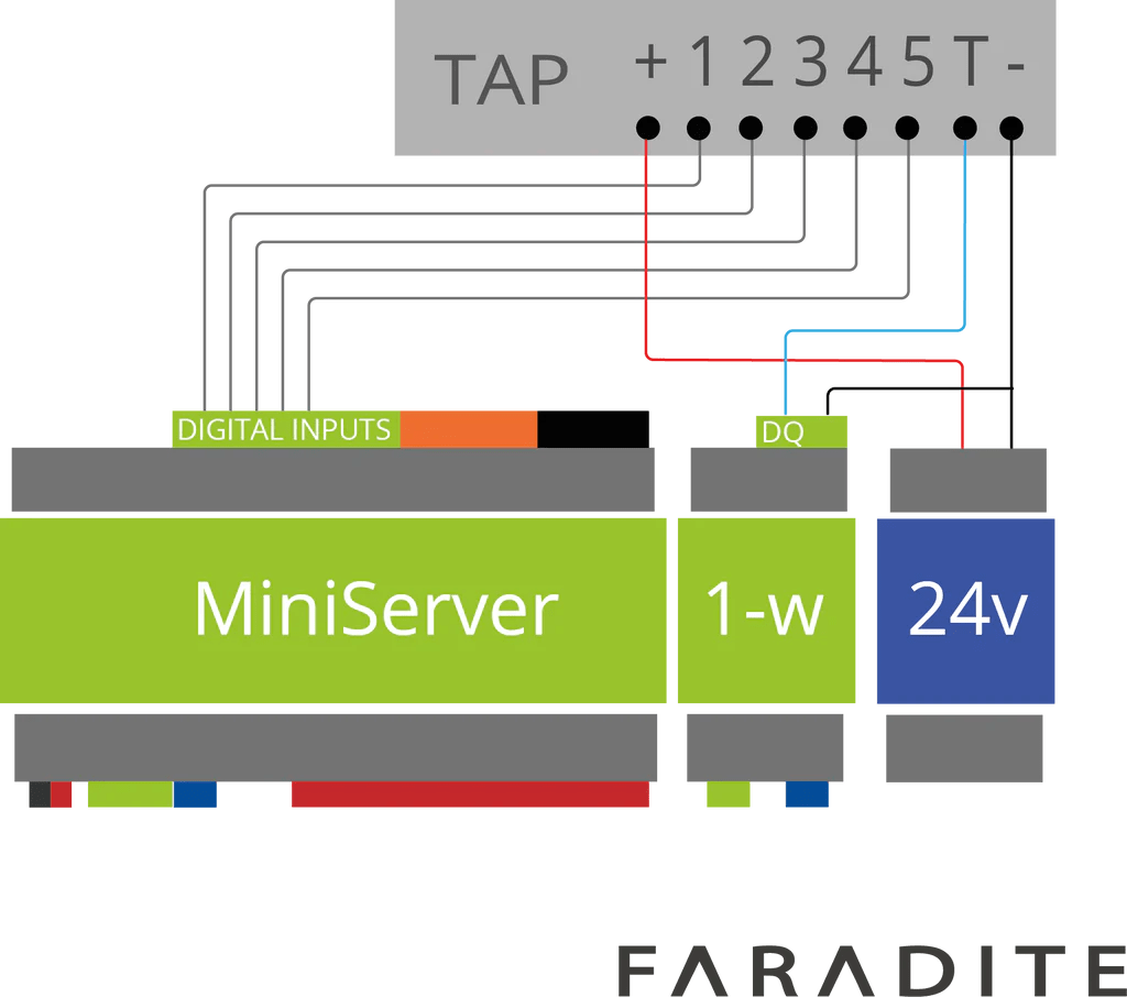 we recommend connecting the tap 5 via the loxone tree bus see using a faradite tap 5 with loxone tree [ 1024 x 906 Pixel ]