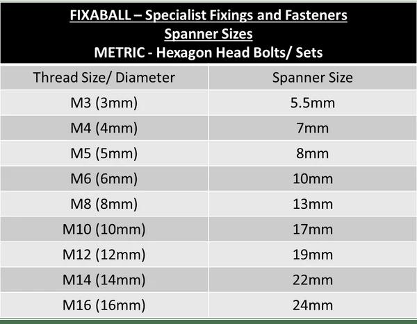 M20 x 15P fine HexSet Screw 88  Fixaball