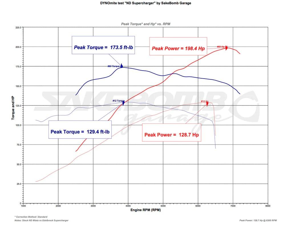 hight resolution of edelbrock e force supercharger dyno results 2016 mazda mx 5 miata miataspeed