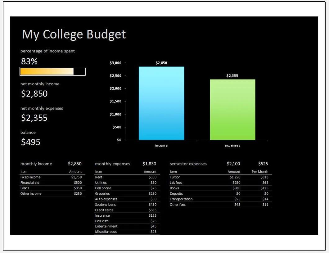 College Student Budget Template Clickstarters