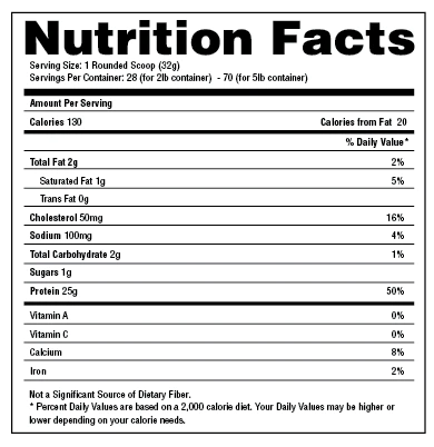 ingredient panel for precision protein