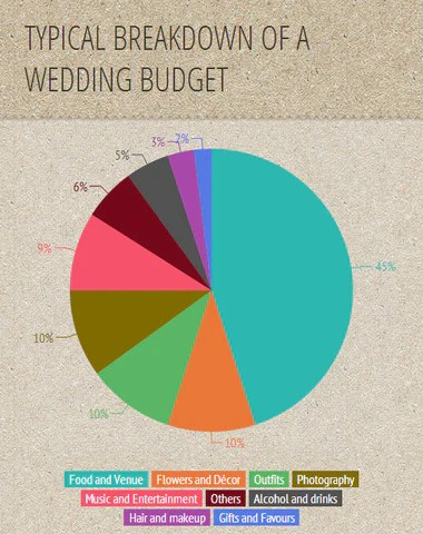 Wedding budget also making the most out of any ella celebration rh ellacelebration
