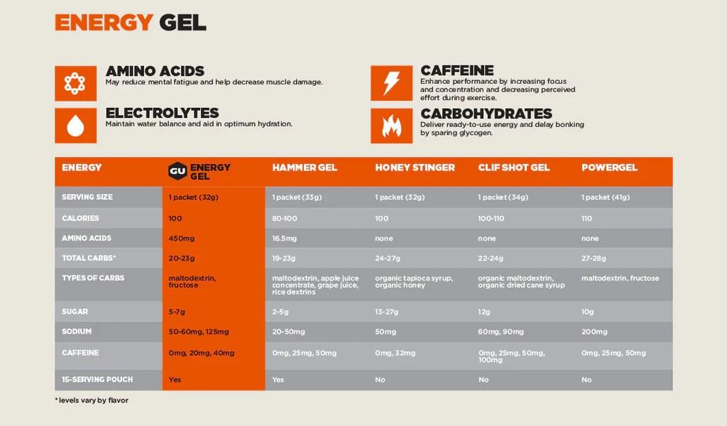 Comparison chart also gu energy gel original labs rh shopenergy