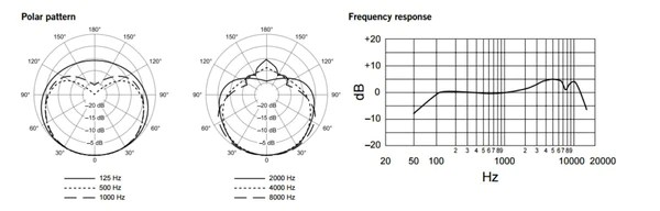 Shure SM58 Specifications