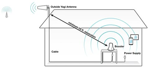 SureCall Flare 3.0 Signal Booster w/ Yagi Outside Antenna