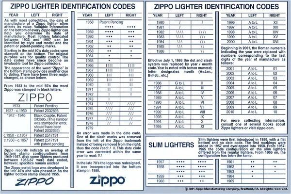 Dating zippo slim lighters also odessa rh cripplerssaved