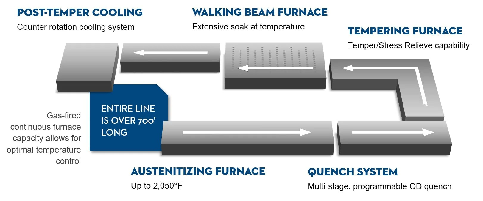 hight resolution of heat treat material capabilities