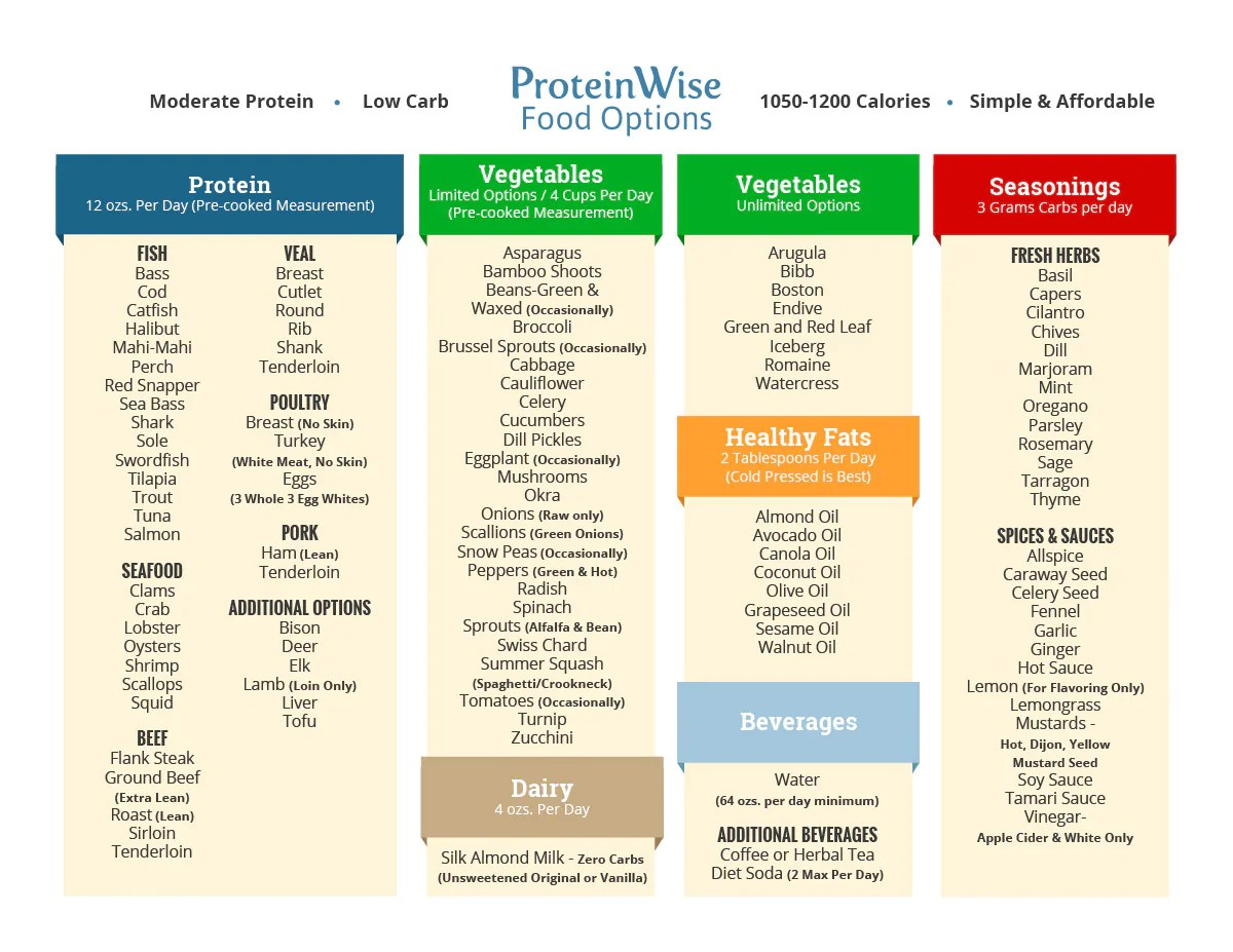 Download the pdf also proteinwise weight loss plan rh
