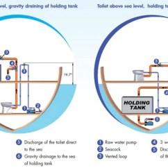 Rv Fresh Water Tank Sensor Wiring Diagram Glock 26 Parts Seelevel 3 Way Switch : 36 Images - Diagrams   Bayanpartner.co