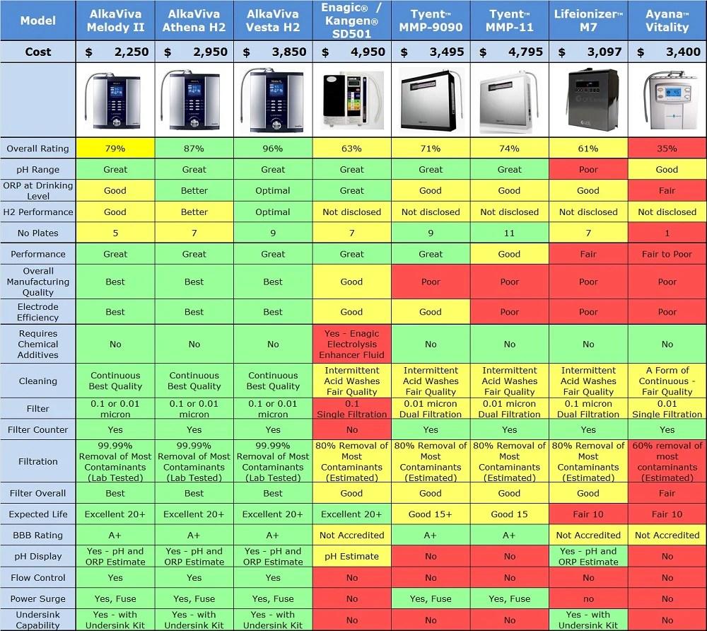 Independent ionizer reviews also kangen water best filter machine alkaviva rh