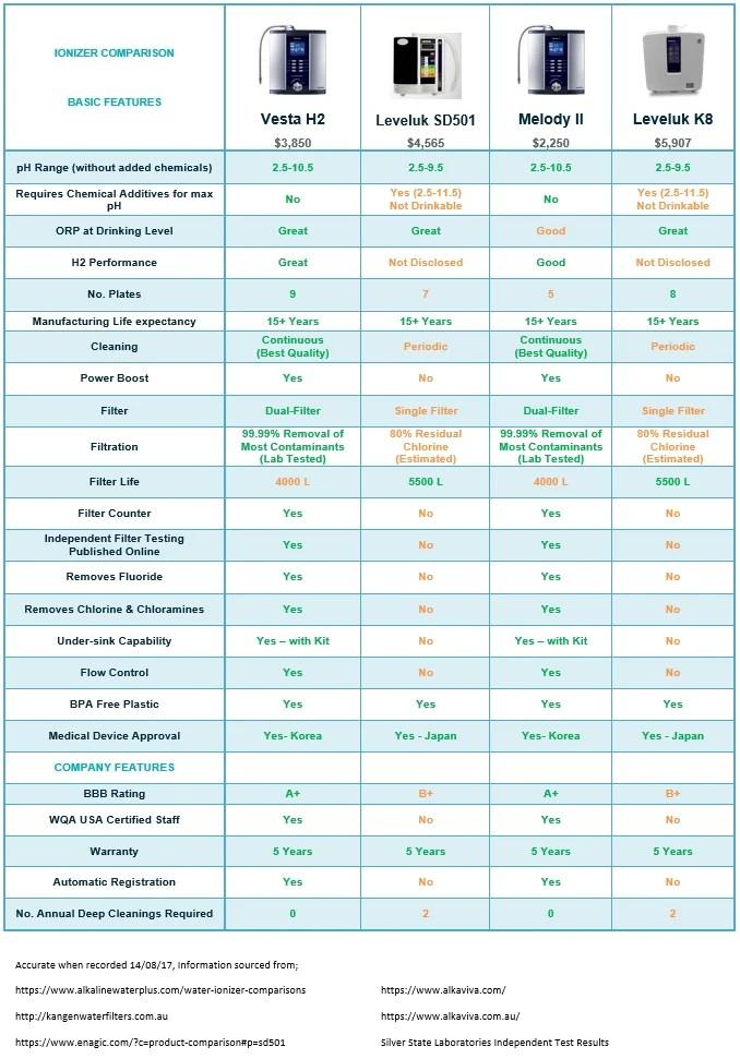 Water ionizer comparison full table also kangen best filter machine alkaviva rh