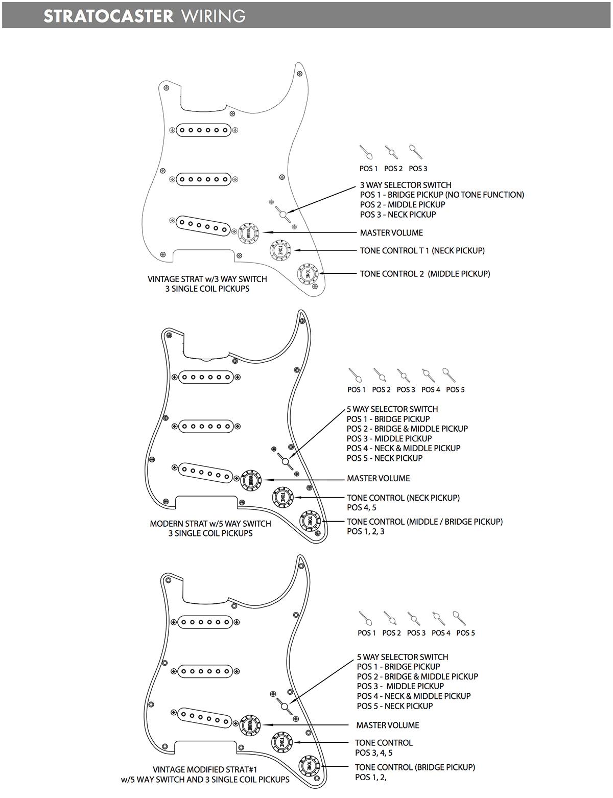 medium resolution of fender custom shop wiring options
