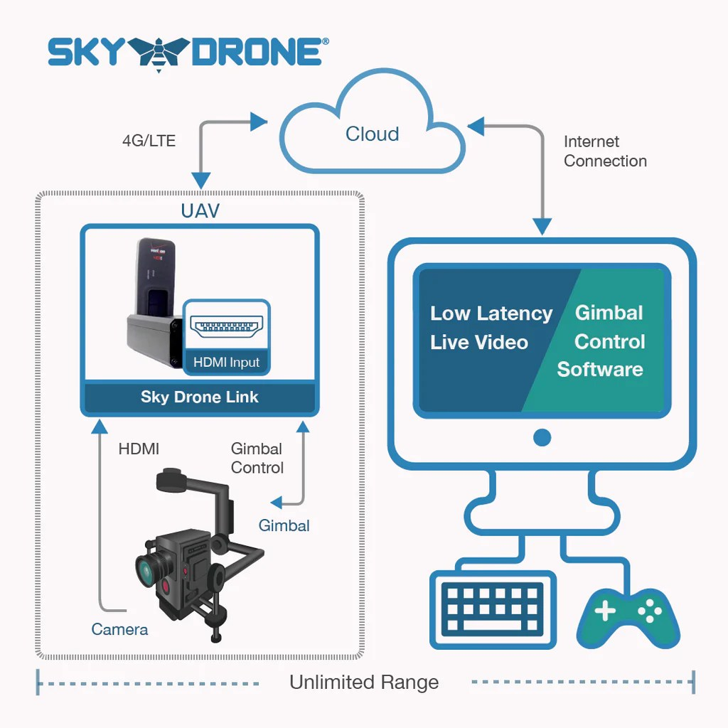 medium resolution of sky drone link currently out of stock