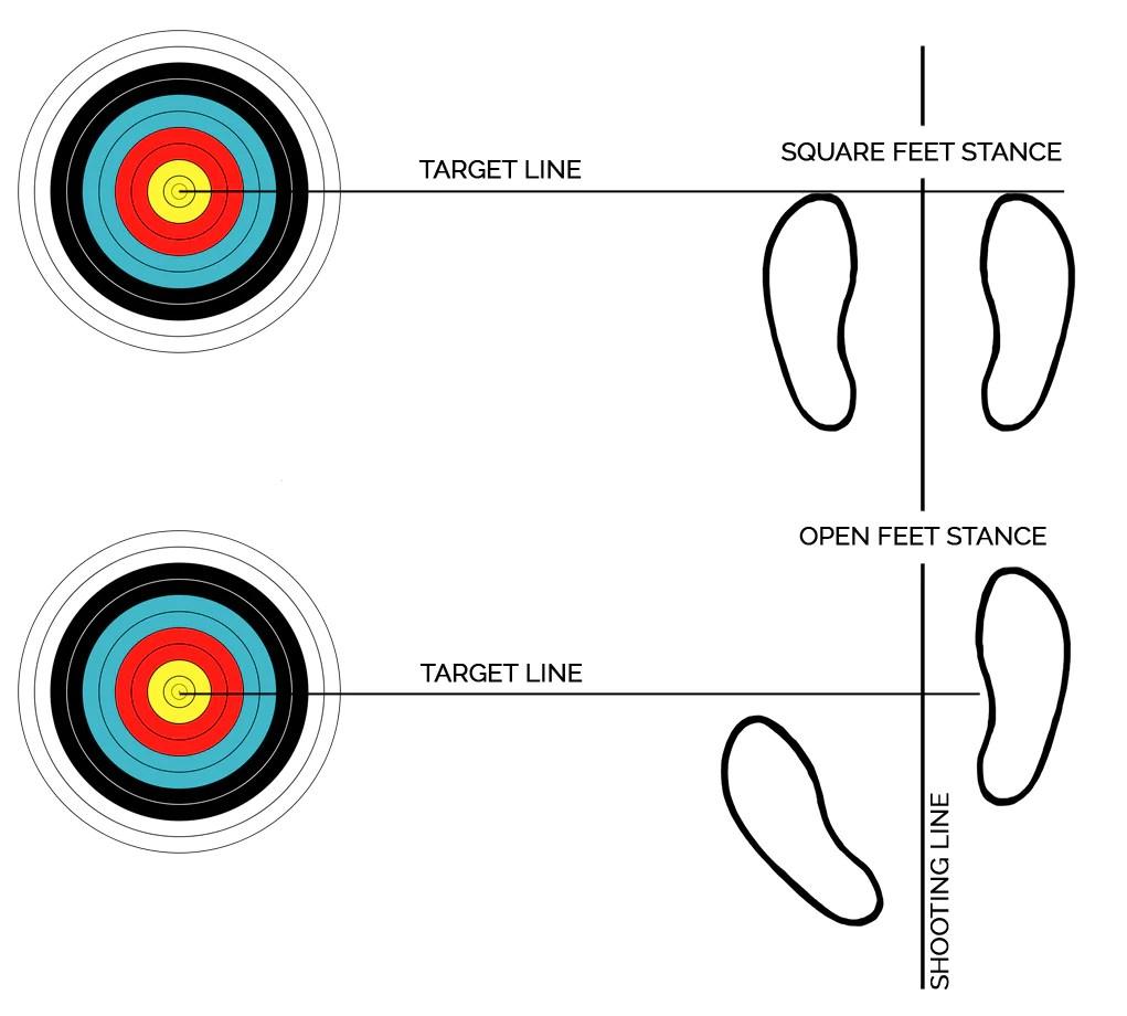 proper bow shooting techniques hunting bow rh hunting bow com traditional bow shooting tips longbow archery technique [ 1021 x 920 Pixel ]