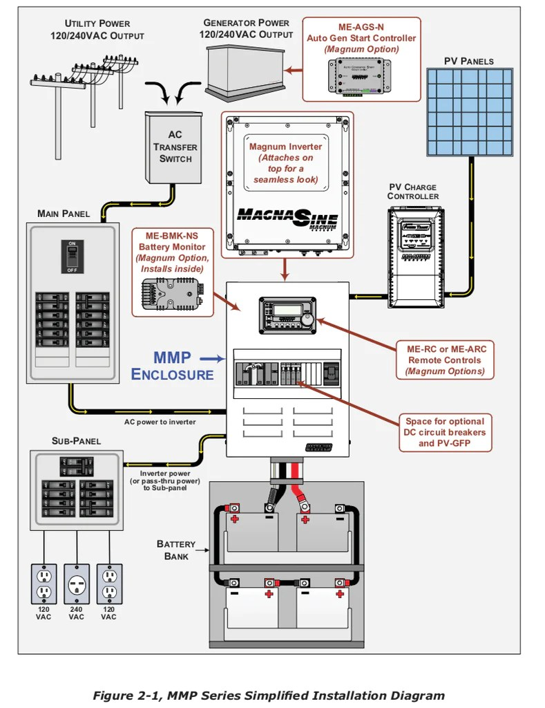 medium resolution of magnum mini panel mmp 250 60s campervan hq rh campervan hq com wiring diagram for power inverter magnum inverter installs