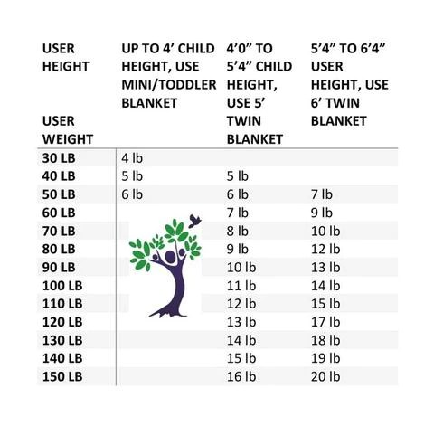 Weighted blanket size chart also how heavy  should couple get rh lifetimesensory