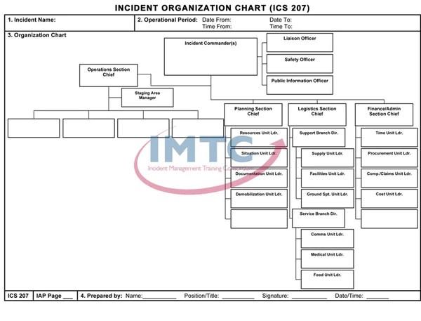 Ics incident organization chart  laminated wall  imtc also rh productsshopify