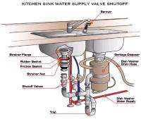 Installing a Kitchen Sink - Havens | Luxury Metals
