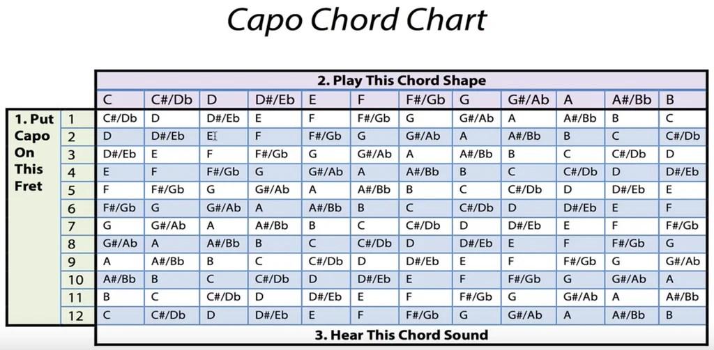 Capo Chord Chart Homeschoolingforfree