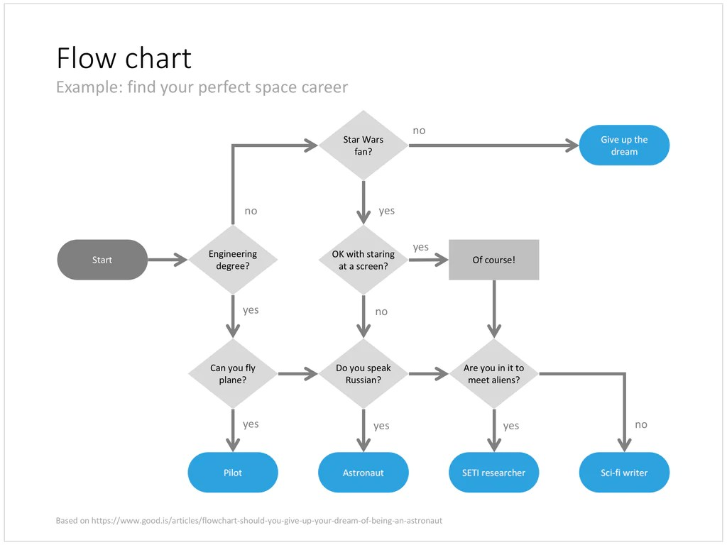 hight resolution of flow chart in powerpoint next
