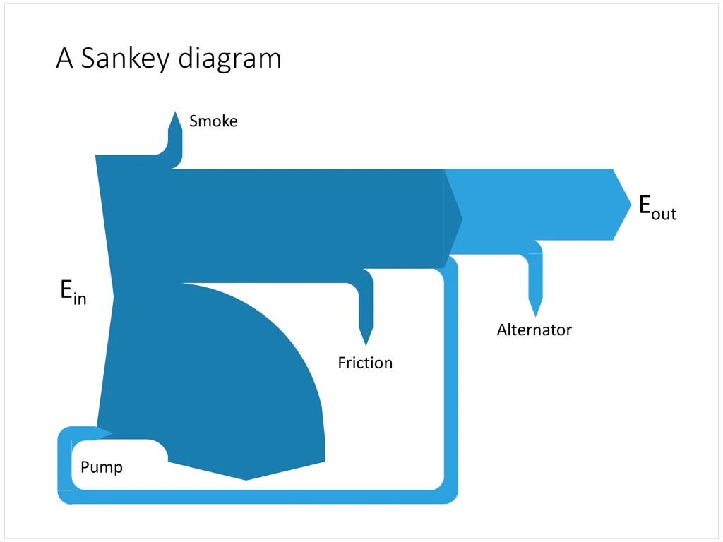 how to do a sankey diagram flat trailer plug wiring in powerpoint  slidemagic