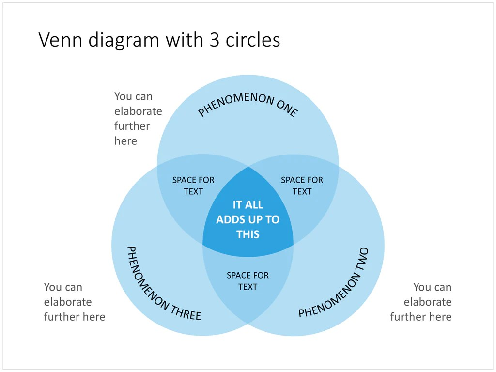 venn diagram in powerpoint next [ 1024 x 768 Pixel ]