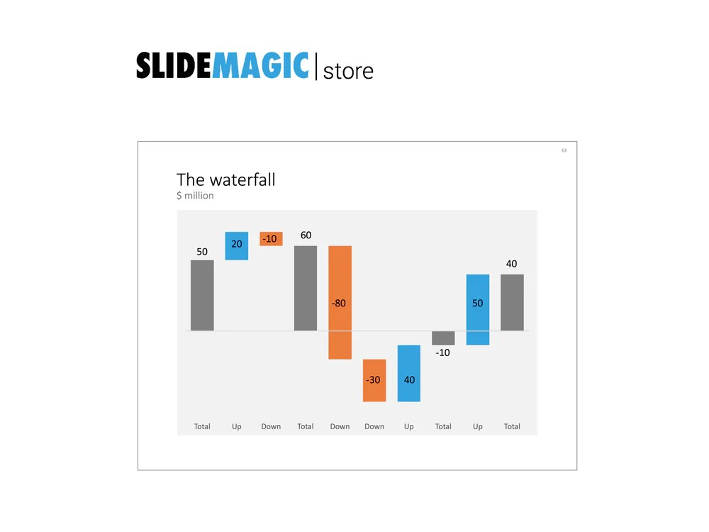 Waterfall chart also how to create  mckinsey style  powerpoint rh slidemagic