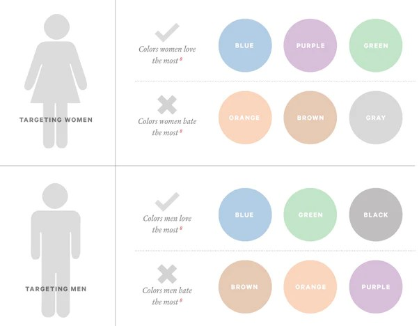 Gender and color preference | Shopify Retail