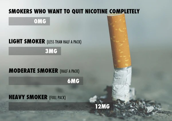 Choosing ejuice nicotine strength based on daily smoking habits chart also how to choose the right for vaping  juice rh ruthlessvapor