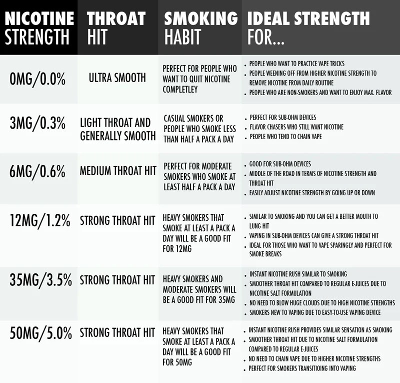 How to choose the right nicotine strength chart also for vaping  juice rh ruthlessvapor