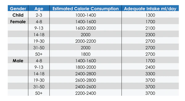 As you can see  year old female that burns calories day should drink ml of water minimum   about gallons also how much and what kind primonutra rh
