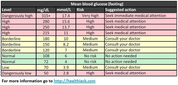 Blood sugar levels chart also  simple level guide charts measurements and rh vitamonk