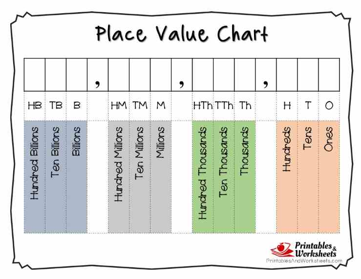 Place Value Chart To Hundreds Printable Homeschoolingforfree