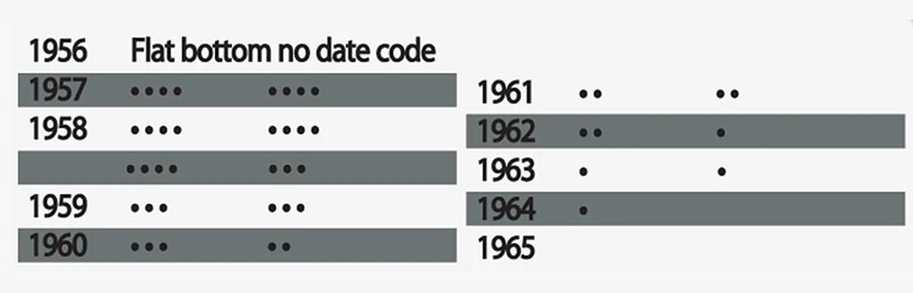 Slim lighter date codes also zippo rh