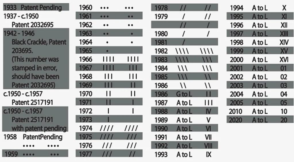 Classic lighter date codes also zippo rh