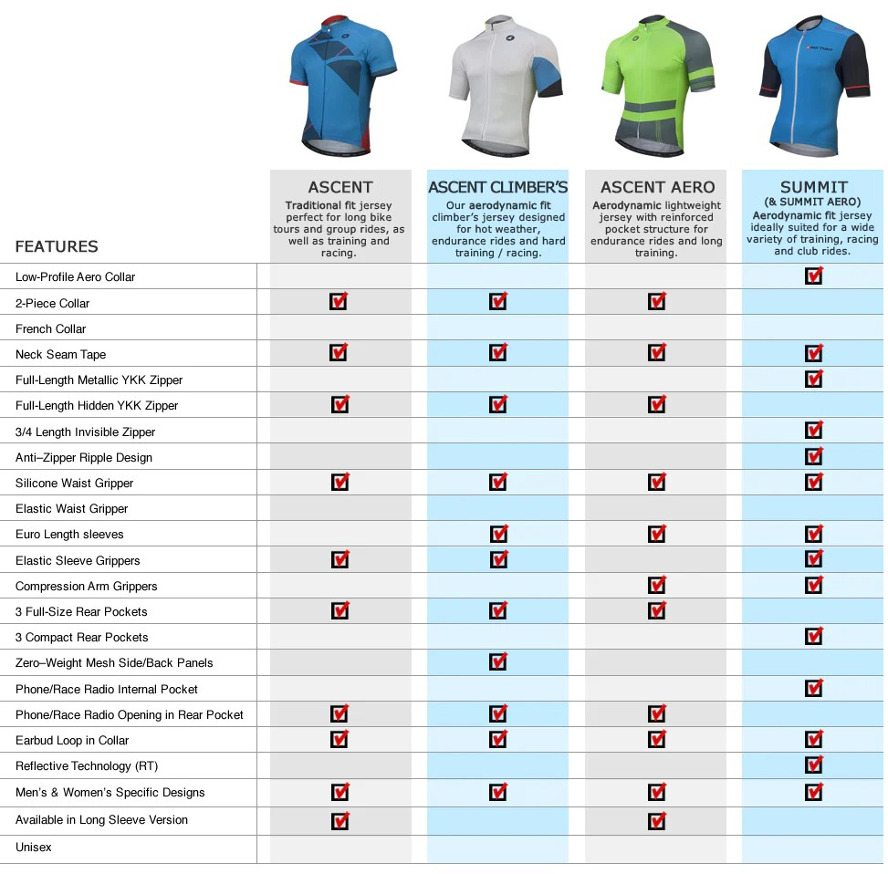 Short sleeve cycling jersey comparison chart also jerseys compare pactimo rh
