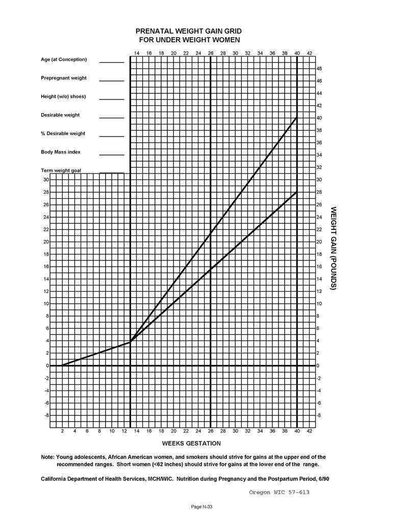 Prenatal weight gain chart normal over under download from link also rh oregon wicshopify