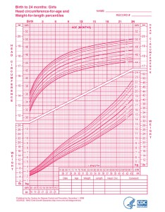Growth charts girls birth to months download from link below also chart ganda fullring rh