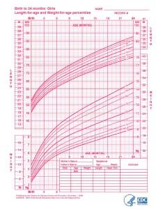 Growth charts girls birth to months download from link below also gungoz  eye rh