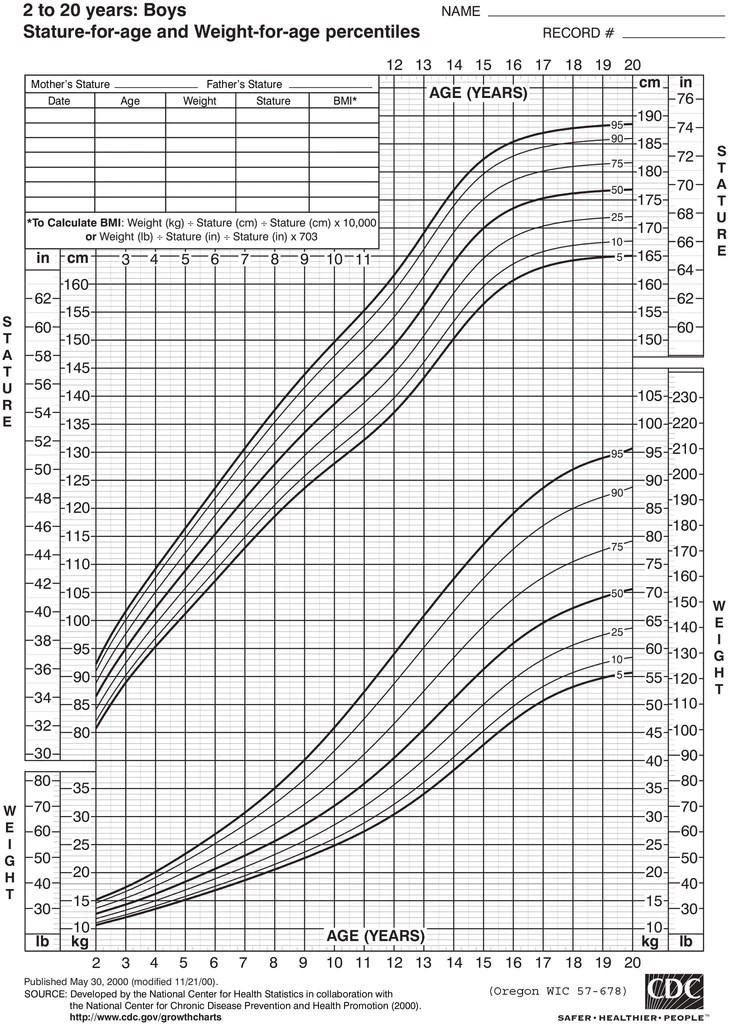 Growth chart boys years old download from link below also rh oregon wicshopify