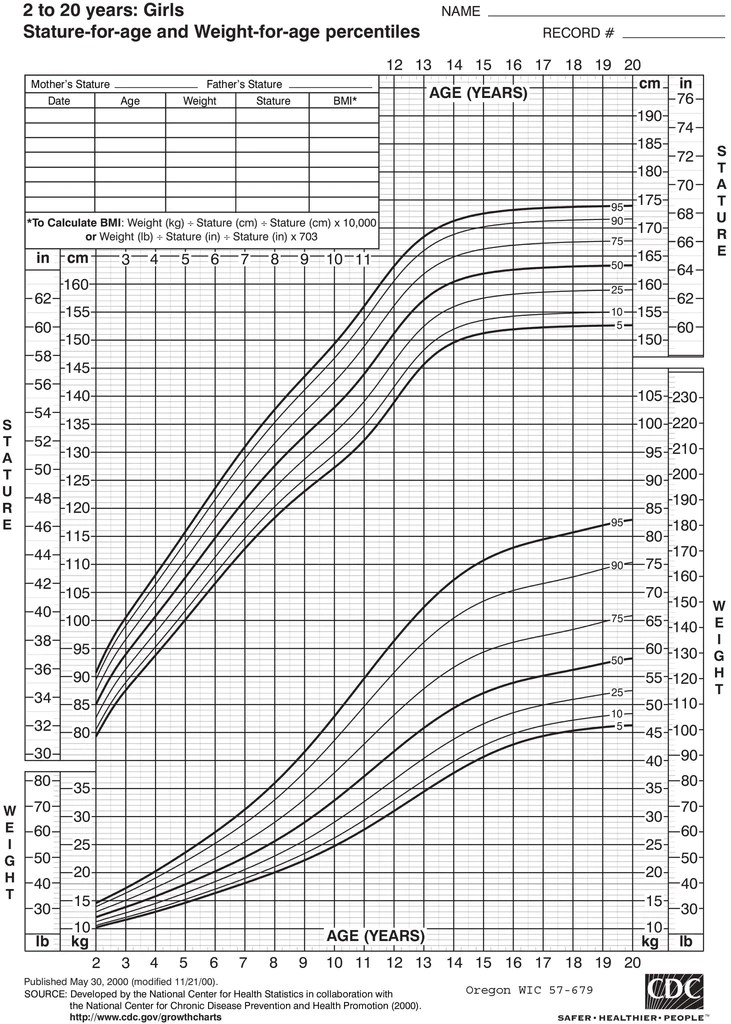 Growth chart girls years old download from link below  oregon wic also rh wicshopify