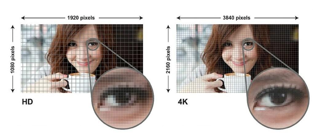 razlika HD in 4K