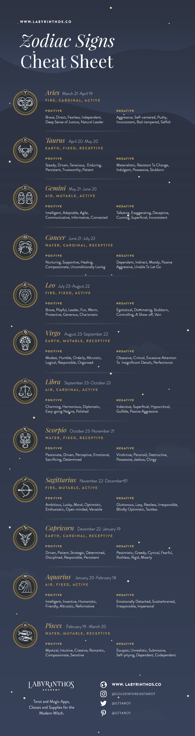 Infographic list of zodiac signs dates strengths weaknesses also meanings symbols  labyrinthos rh