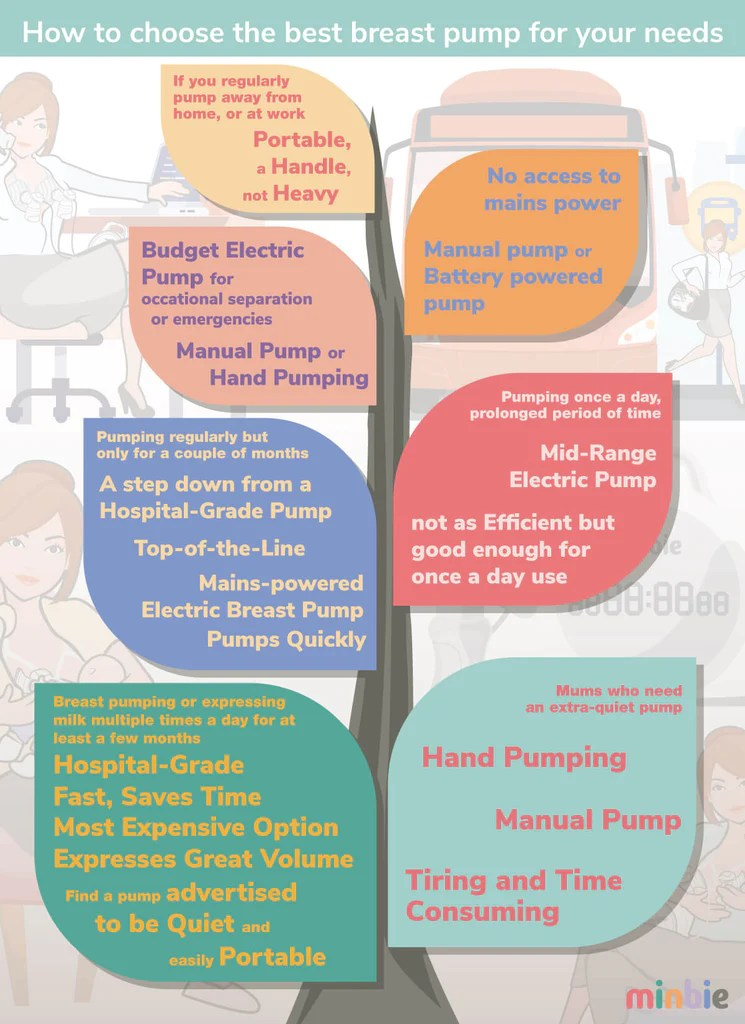 breast pump buying guide decision tree